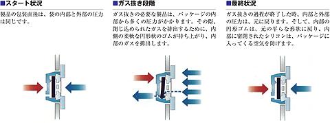 炭酸ガス抜き袋